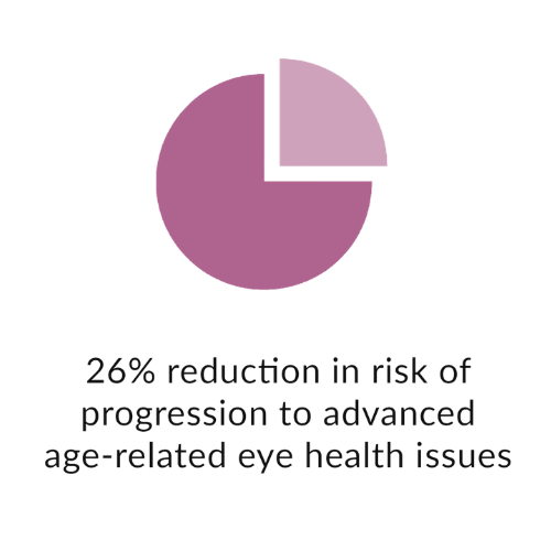 26% reduction in risk of progression to advanced age-related eye health issues