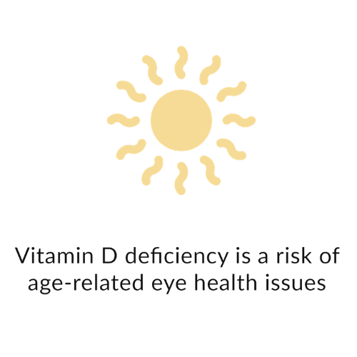 Vitamin D deficiency is a risk of age-related eye health issues
