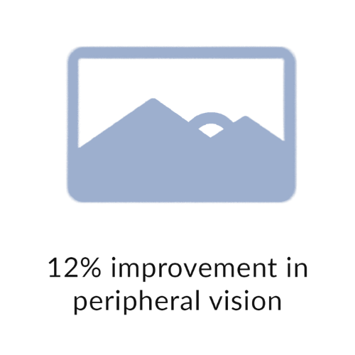 12% improvement in peripheral vision