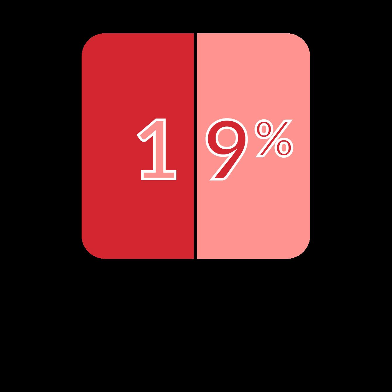19% improvement in contrast sensitivity