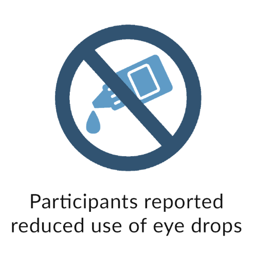 Participants reported reduced use of eye drops