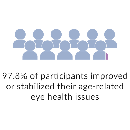 97.8% of participants improved or stabilized their age-related eye health issues