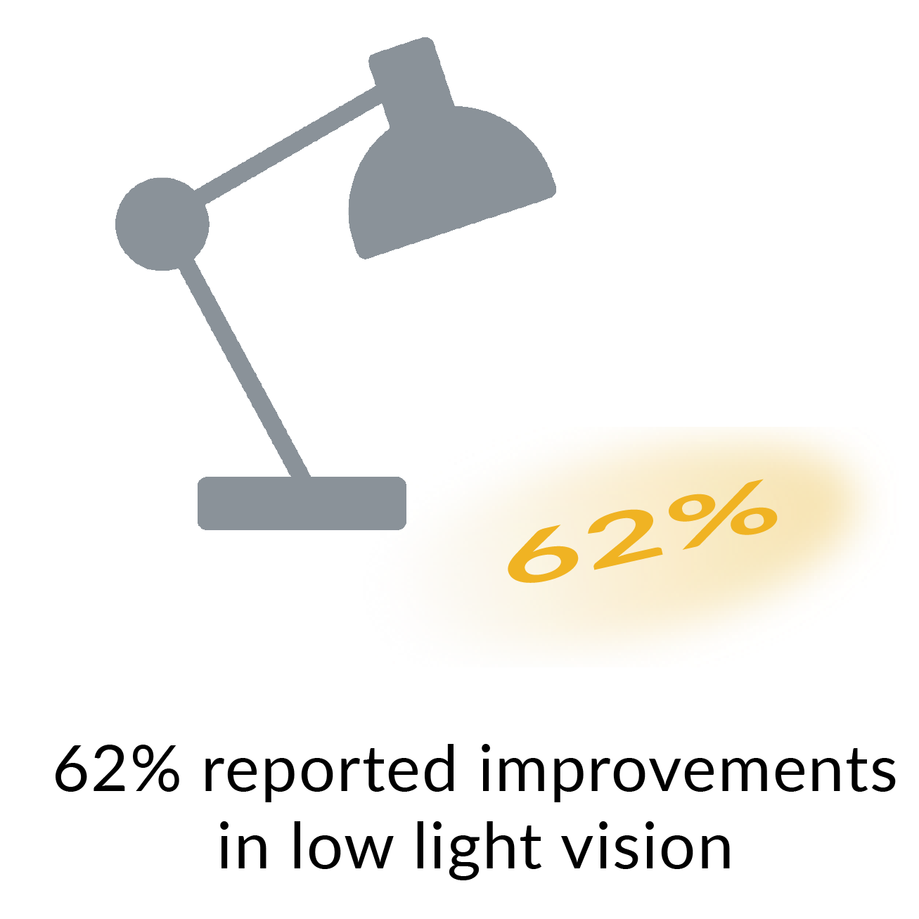 62% reported improvements in low light vision