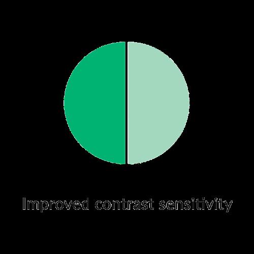 improved contrast sensitivity